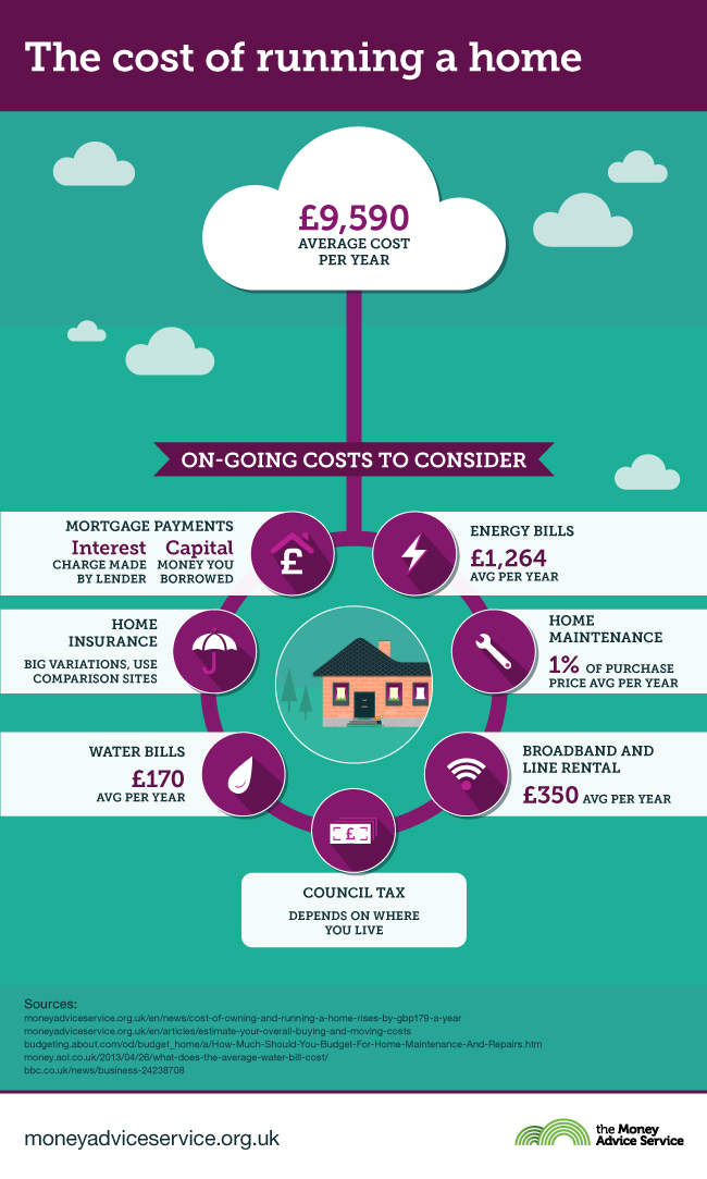 The cost of running a home today