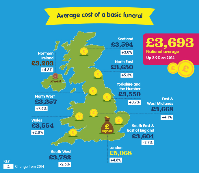 The average funeral cost in the UK