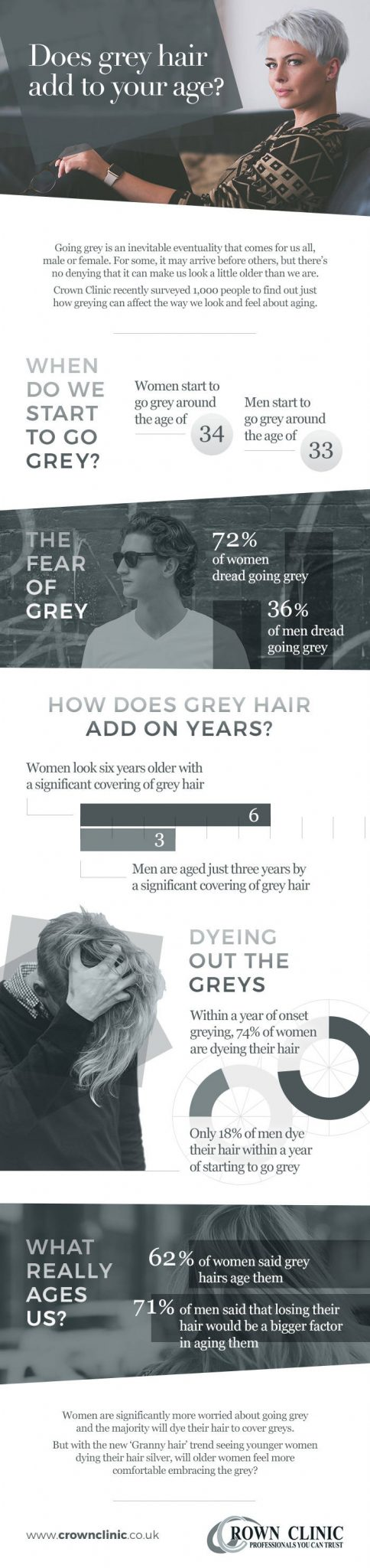 How are grey hairs adding to our age?