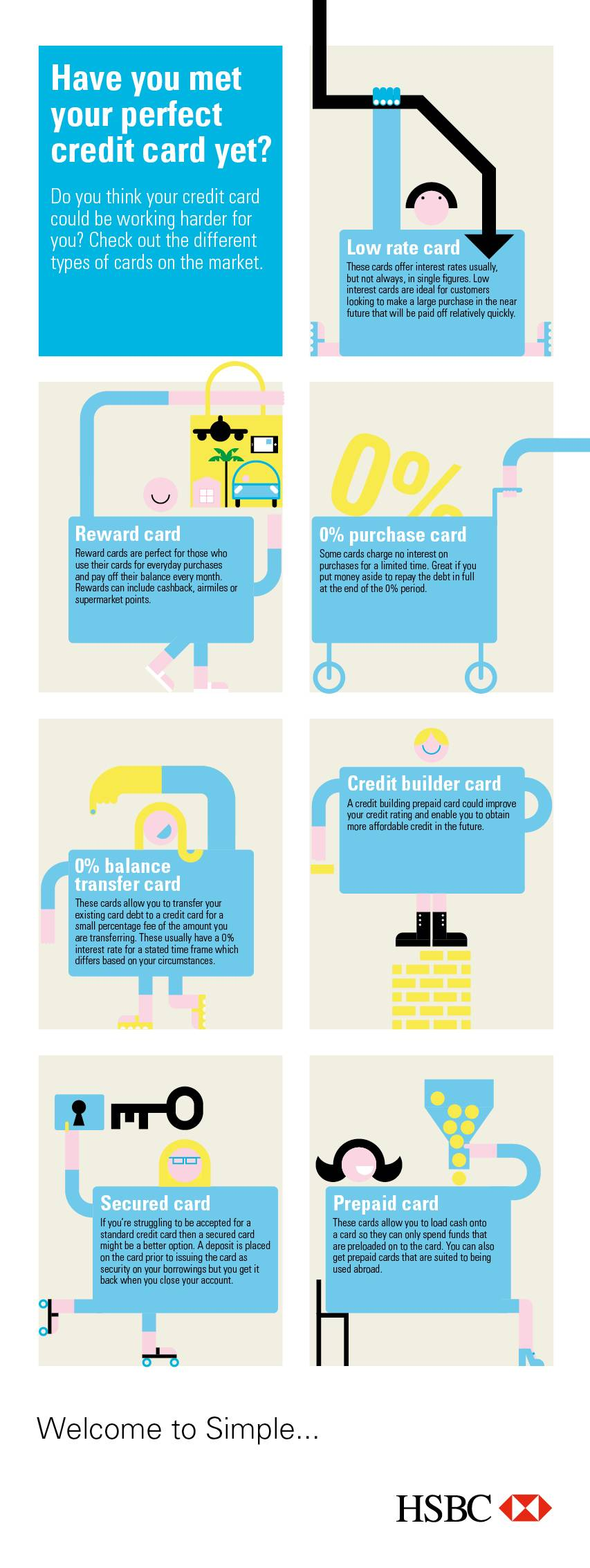 What's the perfect credit card for you?
